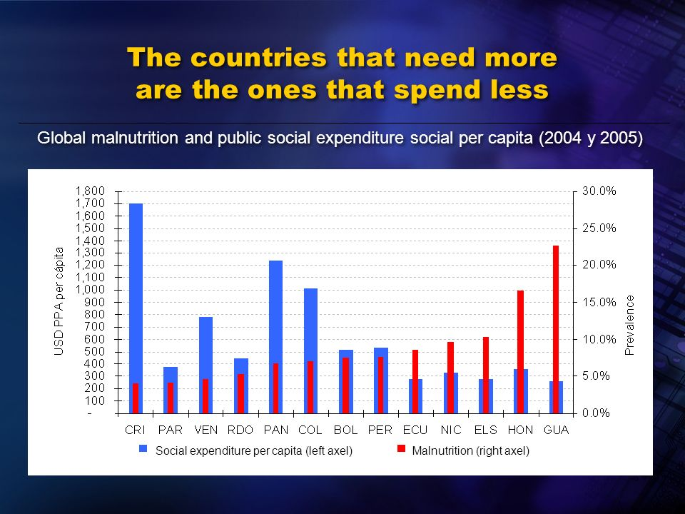 The countries that need more are the ones that spend less Global malnutrition and public social expenditure social per capita (2004 y 2005) Social expenditure per capita (left axel)Malnutrition (right axel)