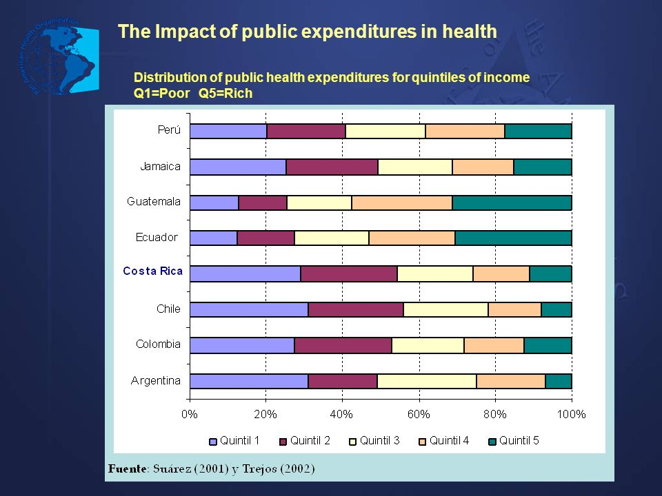 The Impact of public expenditures in health Distribution of public health expenditures for quintiles of income Q1=Poor Q5=Rich