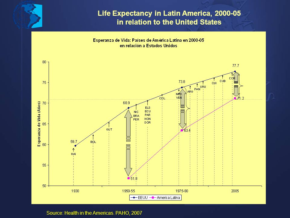 Life Expectancy in Latin America, 2000-05 in relation to the United States Source: Health in the Americas.