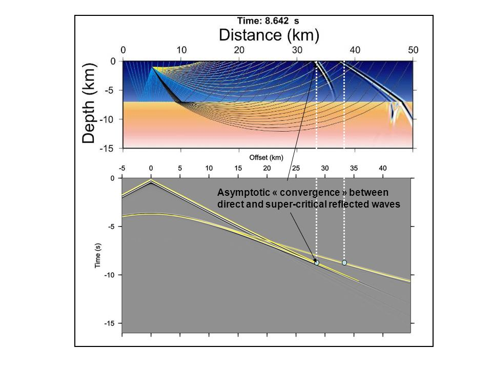 Asymptotic « convergence » between direct and super-critical reflected waves