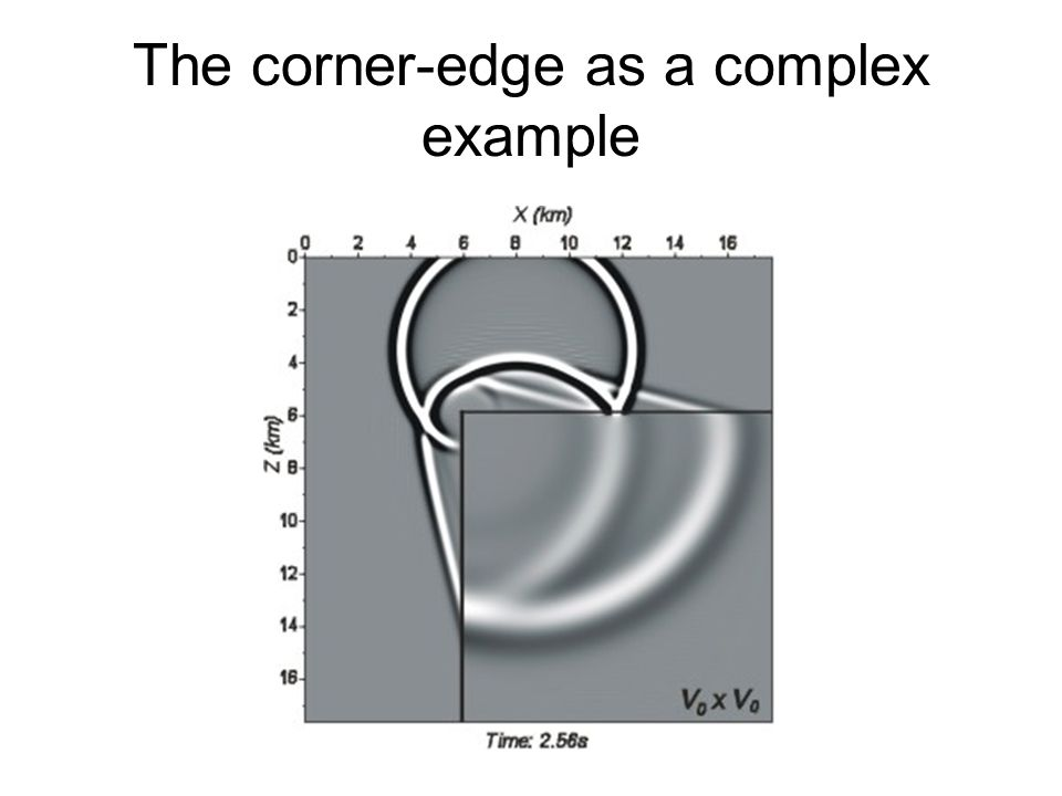 The corner-edge as a complex example