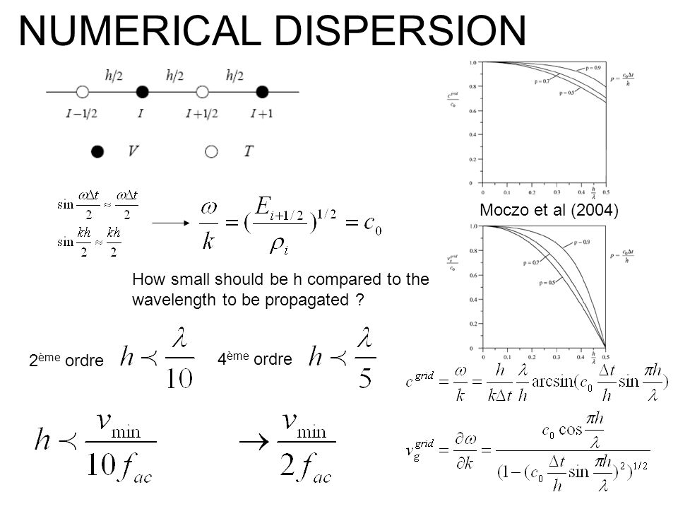 NUMERICAL DISPERSION Moczo et al (2004) How small should be h compared to the wavelength to be propagated ? 2 ème ordre 4 ème ordre