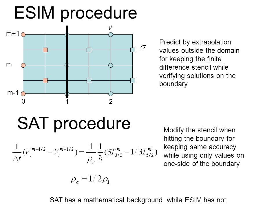 ESIM procedure 0 12 m-1 m m+1 Predict by extrapolation values outside the domain for keeping the finite difference stencil while verifying solutions o