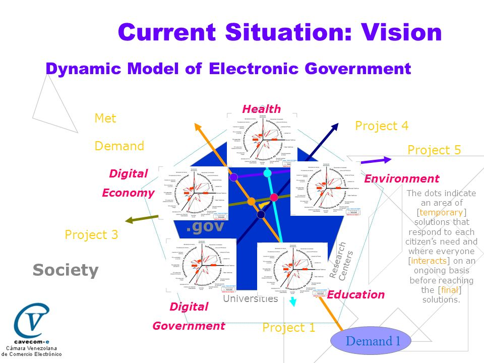Current Situation: Vision Society Education Digital Government Digital Economy Health Environment Project 4 Met Demand.gov Demand 1 Project 5 Project 1 Project 3 Universities Research Centers The dots indicate an area of [temporary] solutions that respond to each citizens need and where everyone [interacts] on an ongoing basis before reaching the [final] solutions.