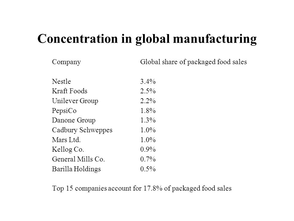 Concentration in global manufacturing CompanyGlobal share of packaged food sales Nestle3.4% Kraft Foods2.5% Unilever Group2.2% PepsiCo1.8% Danone Grou