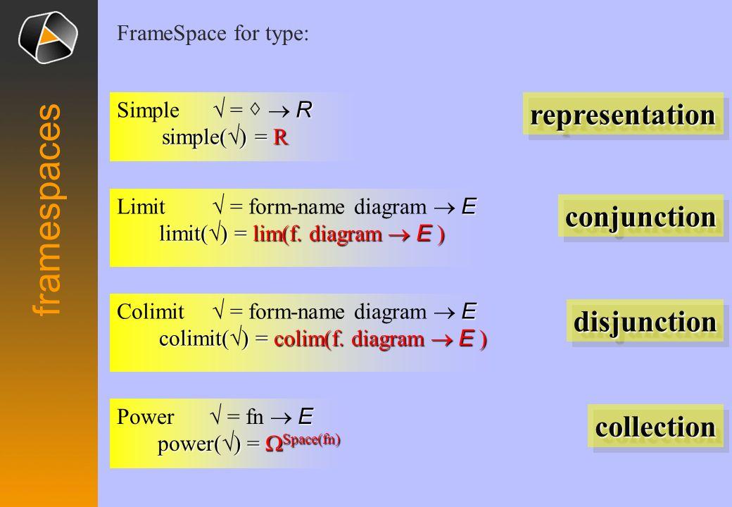 E form semiotics E Mono( E ) R Den Forms DenE Diagrams ( Den / E ) Coordinate Identifier D-Name F-Name Form Type Diagram Types
