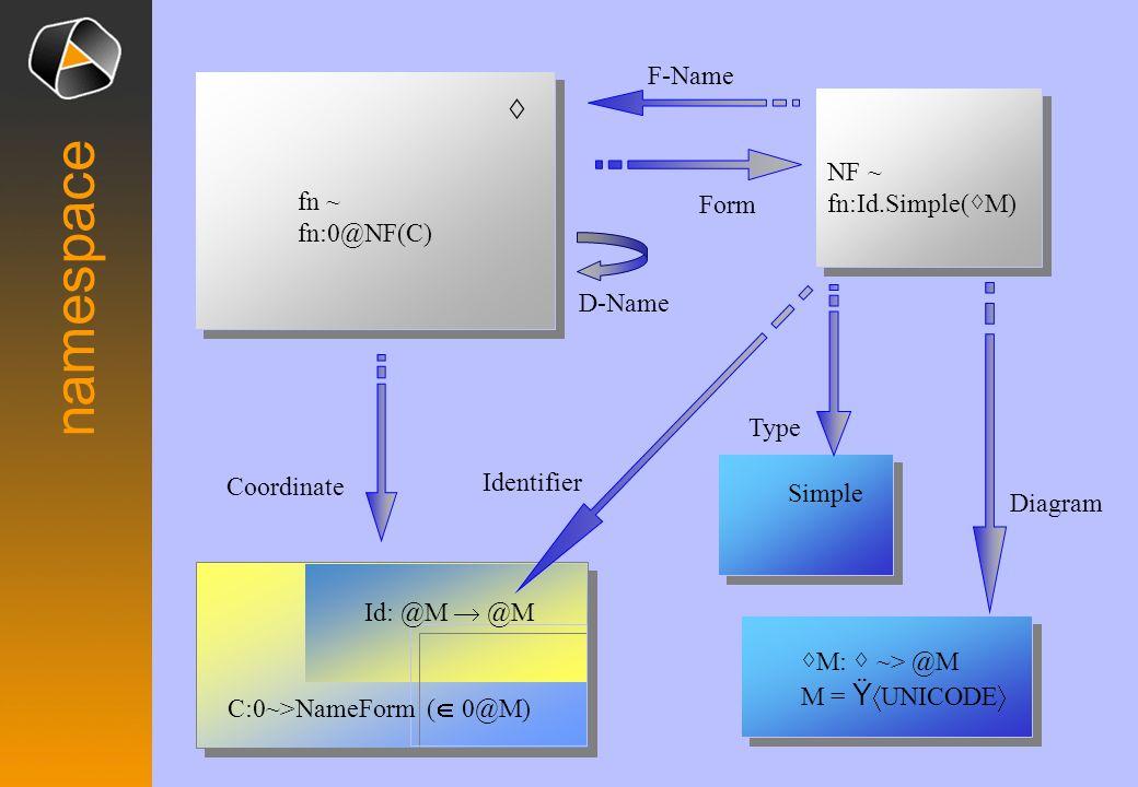 FrameSpace for type: R Simple = R simple() =R simple( ) = R representationrepresentation E Limit = form-name diagram E limit() = lim(f.