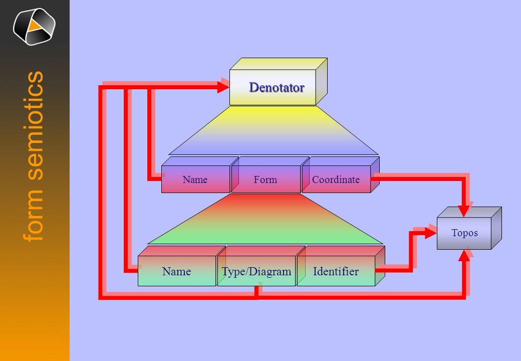 namespace Coordinate Identifier D-Name F-Name Form Type Diagram fn ~ fn:0@NF(C) C:0~>NameForm ( 0@M) NF ~ fn:Id.Simple( M) Id: @M @M Simple M: ~> @M M = Ÿ UNICODE