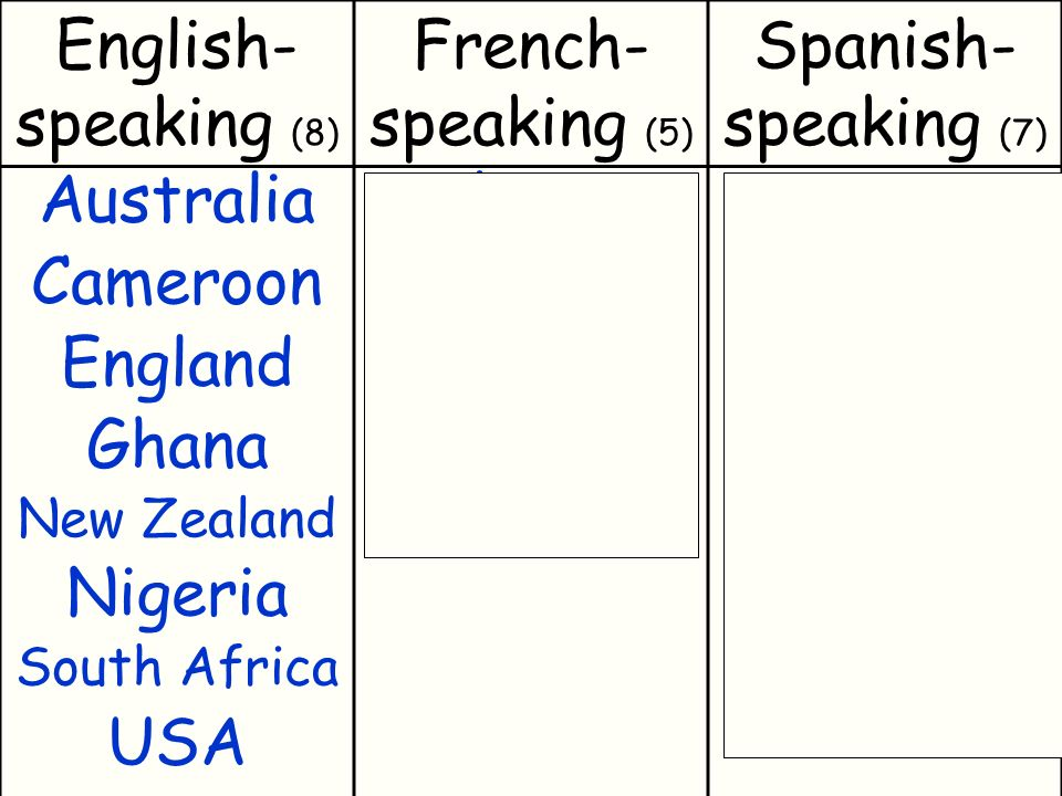 English- speaking (8) French- speaking (5) Spanish- speaking (7) Australia Cameroon England Ghana New Zealand Nigeria South Africa USA Algeria Cameroon Côte dIvoire France Switzerland Argentina Chile Honduras Mexico Paraguay Spain Uruguay
