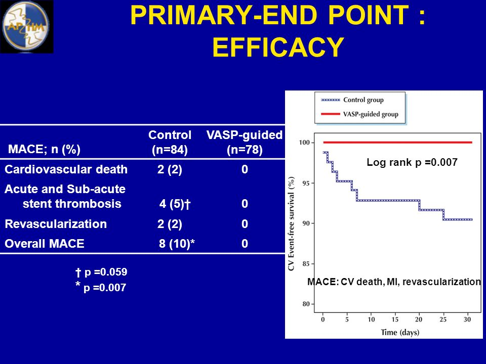 PRIMARY-END POINT : EFFICACY MACE; n (%) Control (n=84) VASP-guided (n=78) Cardiovascular death2 (2)0 Acute and Sub-acute stent thrombosis 4 (5)0 Reva