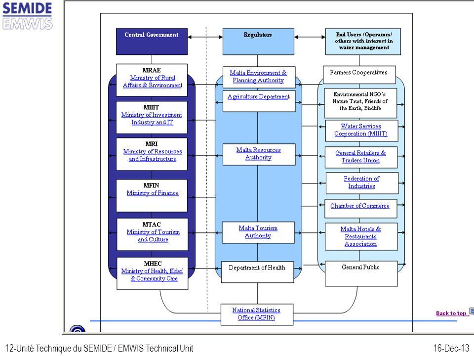 12-Unité Technique du SEMIDE / EMWIS Technical Unit16-Dec-13 Malta (2)