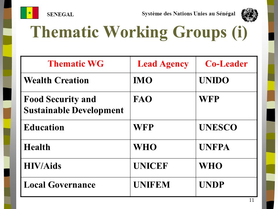 Système des Nations Unies au Sénégal SENEGAL 11 Thematic Working Groups (i) Thematic WGLead AgencyCo-Leader Wealth Creation IMOUNIDO Food Security and