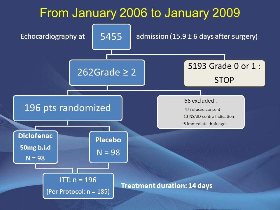 5455262Grade 2196 pts randomized Diclofenac 50mg b.i.d N = 98 Placebo N = 98 ITT: n = 196 (Per Protocol: n = 185) 66 excluded : - 47 refused consent -