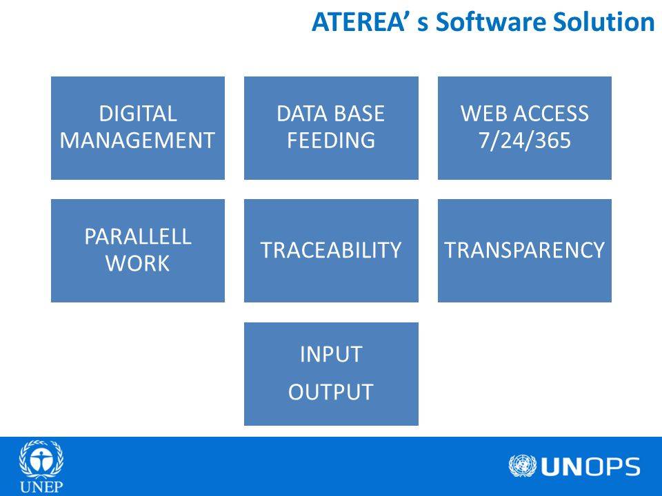 ATEREA s Software Solution DIGITAL MANAGEMENT DATA BASE FEEDING WEB ACCESS 7/24/365 PARALLELL WORK TRACEABILITYTRANSPARENCY INPUT OUTPUT