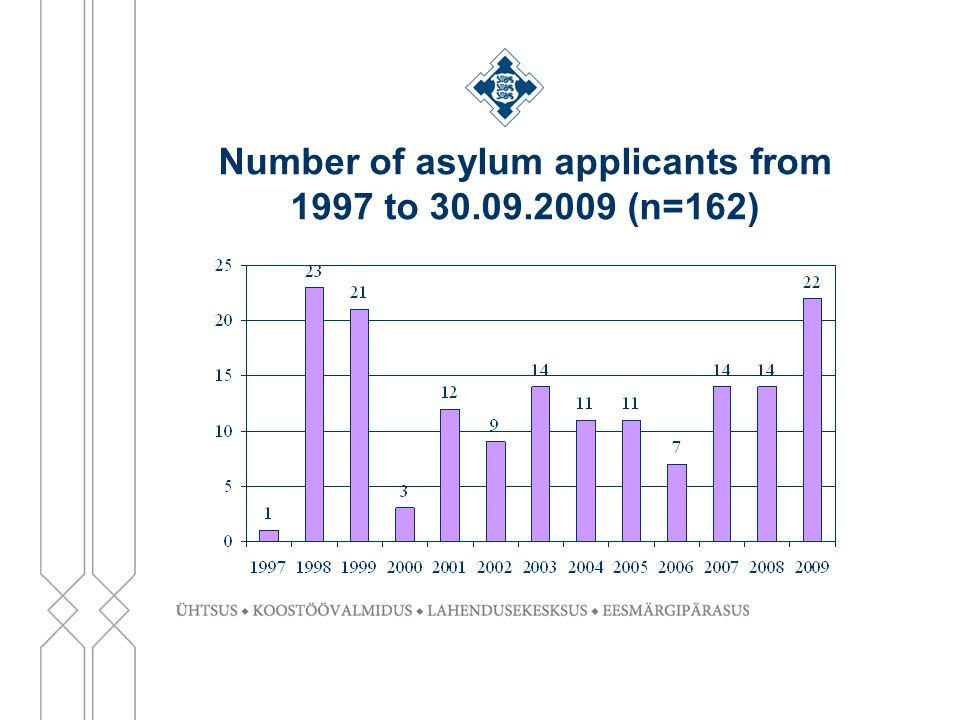 Number of asylum applicants from 1997 to 30.09.2009 (n=162)