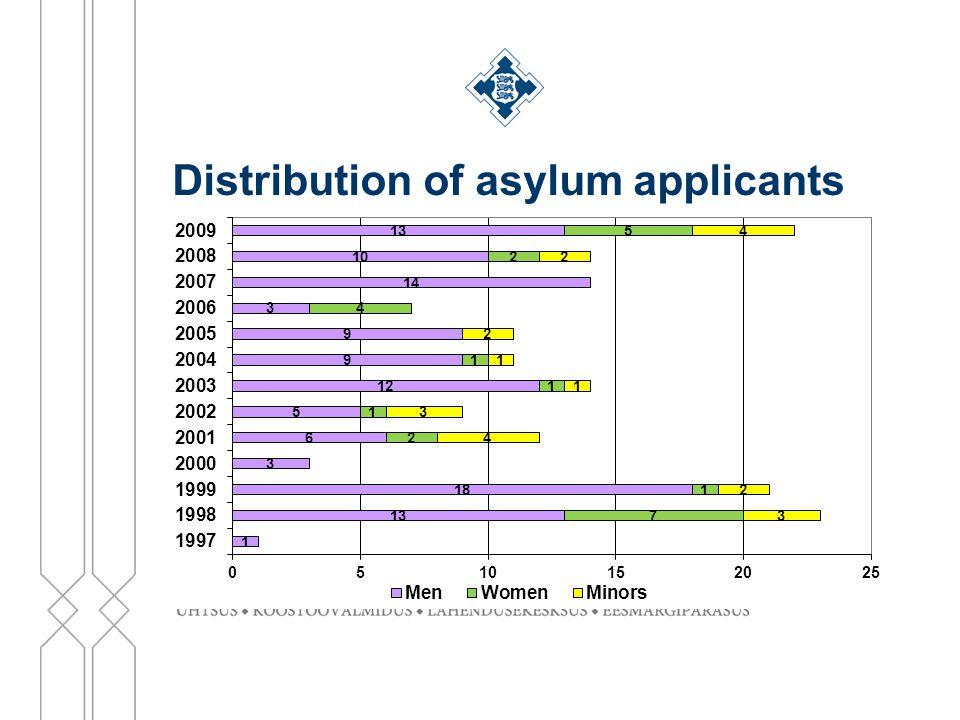 Distribution of asylum applicants