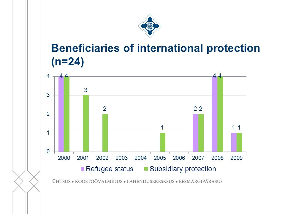 Beneficiaries of international protection (n=24)