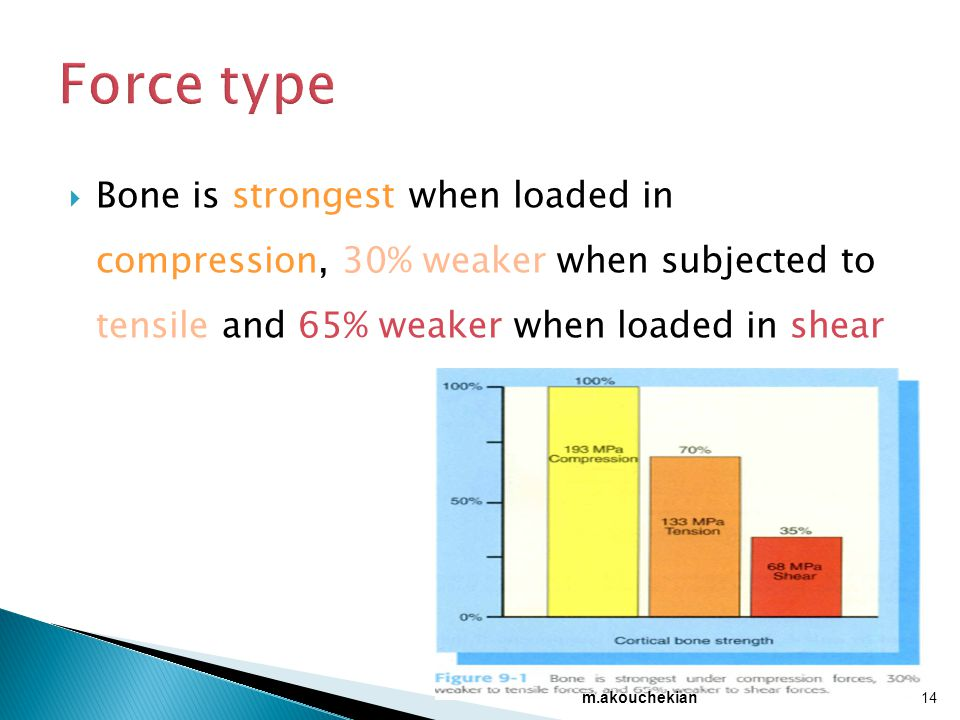  Bone is strongest when loaded in compression, 30% weaker when subjected to tensile and 65% weaker when loaded in shear 14 m.akouchekian