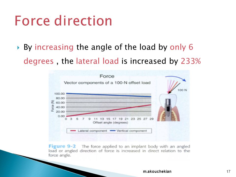  By increasing the angle of the load by only 6 degrees, the lateral load is increased by 233% 17 m.akouchekian