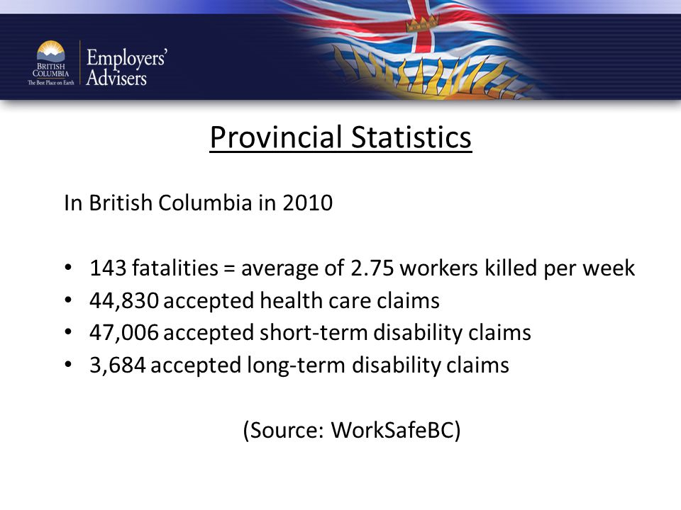Provincial Statistics In British Columbia in 2010 143 fatalities = average of 2.75 workers killed per week 44,830 accepted health care claims 47,006 accepted short-term disability claims 3,684 accepted long-term disability claims (Source: WorkSafeBC)