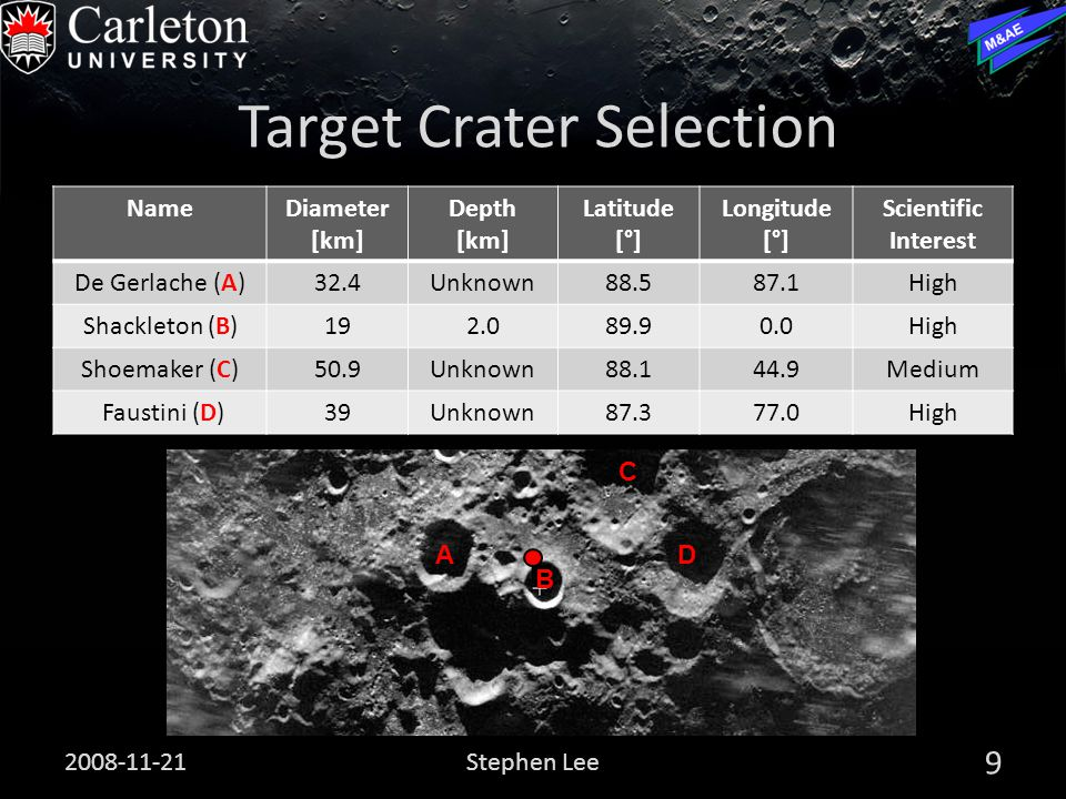 Target Crater Selection 2008-11-21 9 Stephen Lee NameDiameter [km] Depth [km] Latitude [°] Longitude [°] Scientific Interest De Gerlache (A)32.4Unknown88.587.1High Shackleton (B)192.089.90.0High Shoemaker (C)50.9Unknown88.144.9Medium Faustini (D)39Unknown87.377.0High A B C D