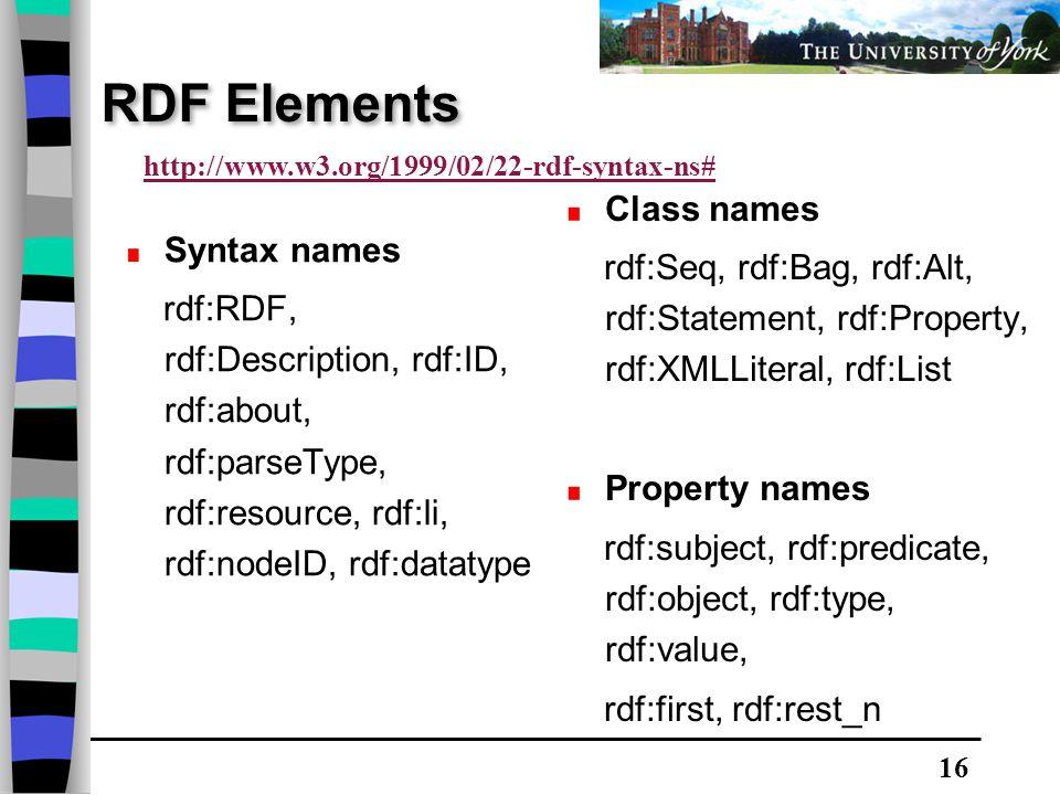 16 RDF Elements Syntax names rdf:RDF, rdf:Description, rdf:ID, rdf:about, rdf:parseType, rdf:resource, rdf:li, rdf:nodeID, rdf:datatype Class names rdf:Seq, rdf:Bag, rdf:Alt, rdf:Statement, rdf:Property, rdf:XMLLiteral, rdf:List Property names rdf:subject, rdf:predicate, rdf:object, rdf:type, rdf:value, rdf:first, rdf:rest_n http://www.w3.org/1999/02/22-rdf-syntax-ns#