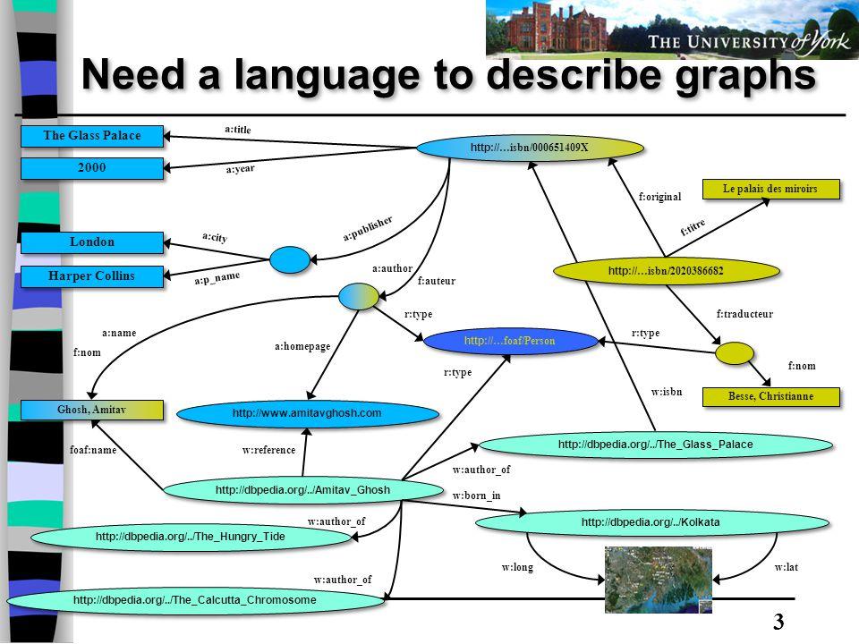 3 Need a language to describe graphs Besse, Christianne Le palais des miroirs f:original f:nom f:traducteur f:auteur f:titre http:// …isbn/2020386682