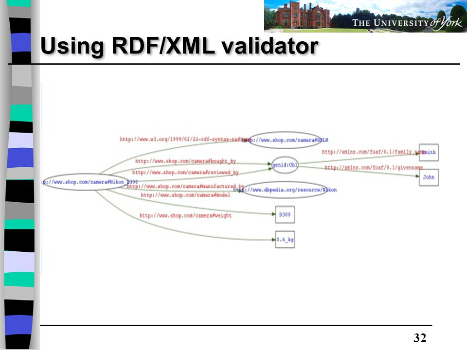 32 Using RDF/XML validator