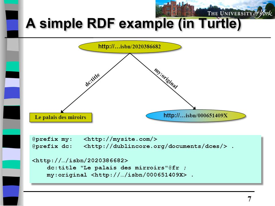 7 A simple RDF example (in Turtle) @prefix my: @prefix dc:.