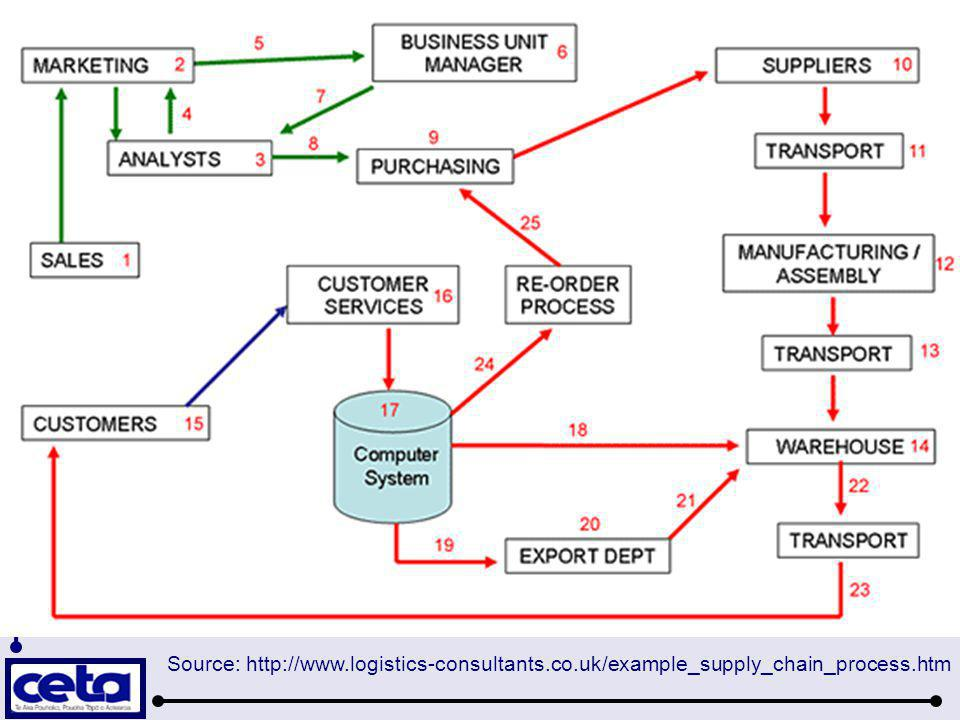 Source: http://www.logistics-consultants.co.uk/example_supply_chain_process.htm