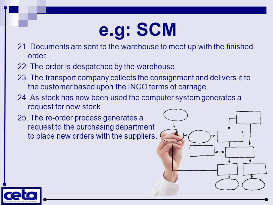 e.g: SCM 21. Documents are sent to the warehouse to meet up with the finished order. 22. The order is despatched by the warehouse. 23. The transport c