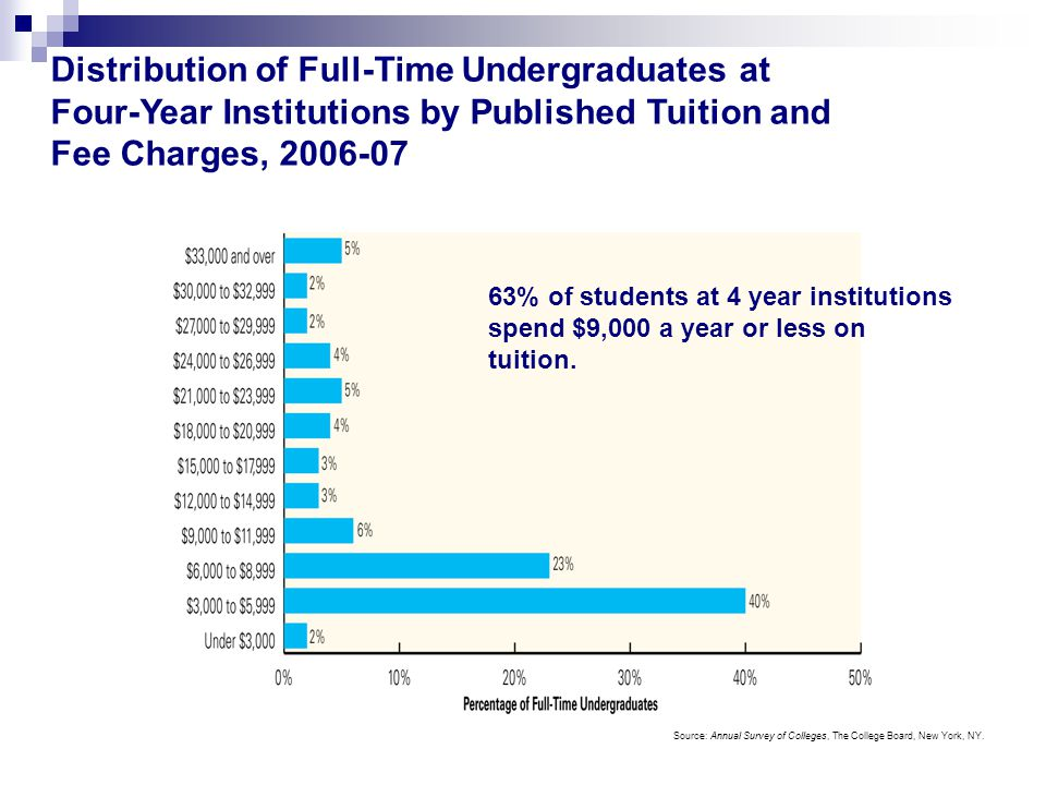 Distribution of Full-Time Undergraduates at Four-Year Institutions by Published Tuition and Fee Charges, 2006-07 Source: Annual Survey of Colleges, The College Board, New York, NY.