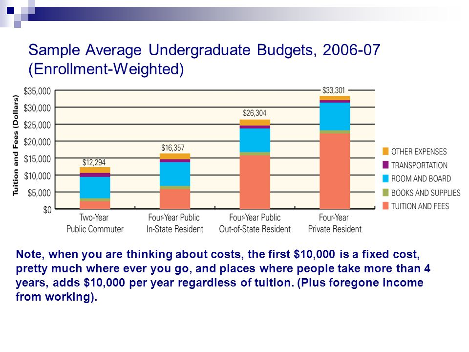 Sample Average Undergraduate Budgets, 2006-07 (Enrollment-Weighted) Source: The College Board, Trends in College Pricing, 2006 Note, when you are thinking about costs, the first $10,000 is a fixed cost, pretty much where ever you go, and places where people take more than 4 years, adds $10,000 per year regardless of tuition.