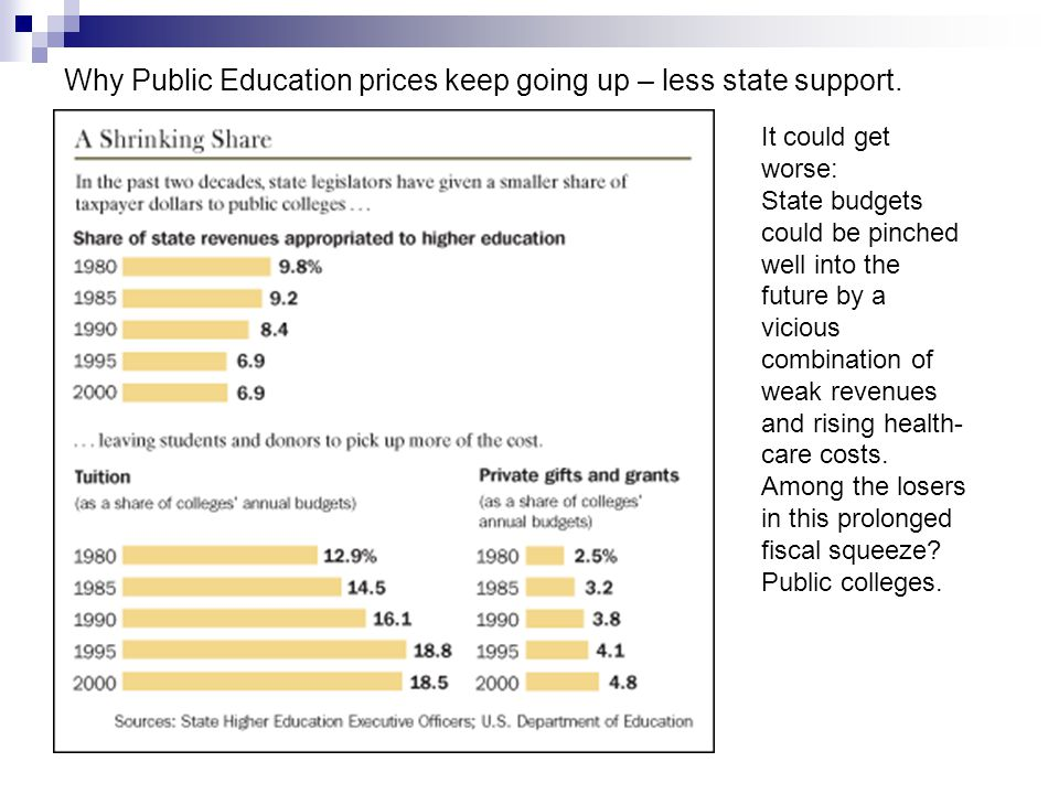 Why Public Education prices keep going up – less state support.