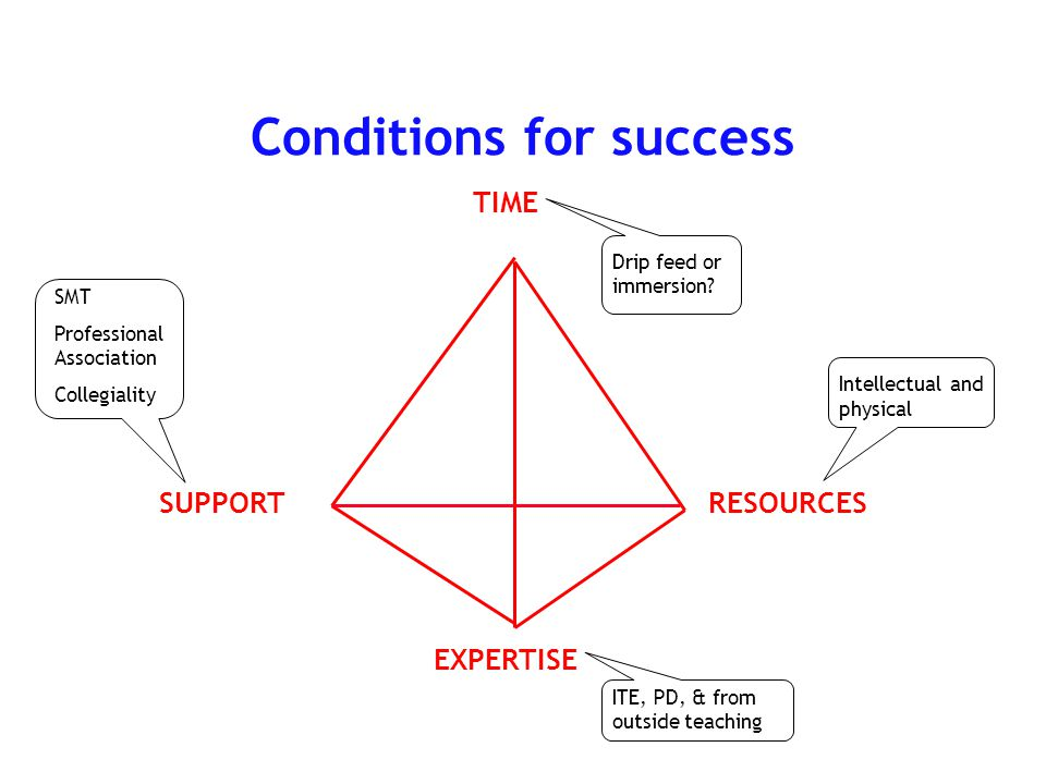 Conditions for success TIME RESOURCES EXPERTISE SUPPORT Drip feed or immersion.
