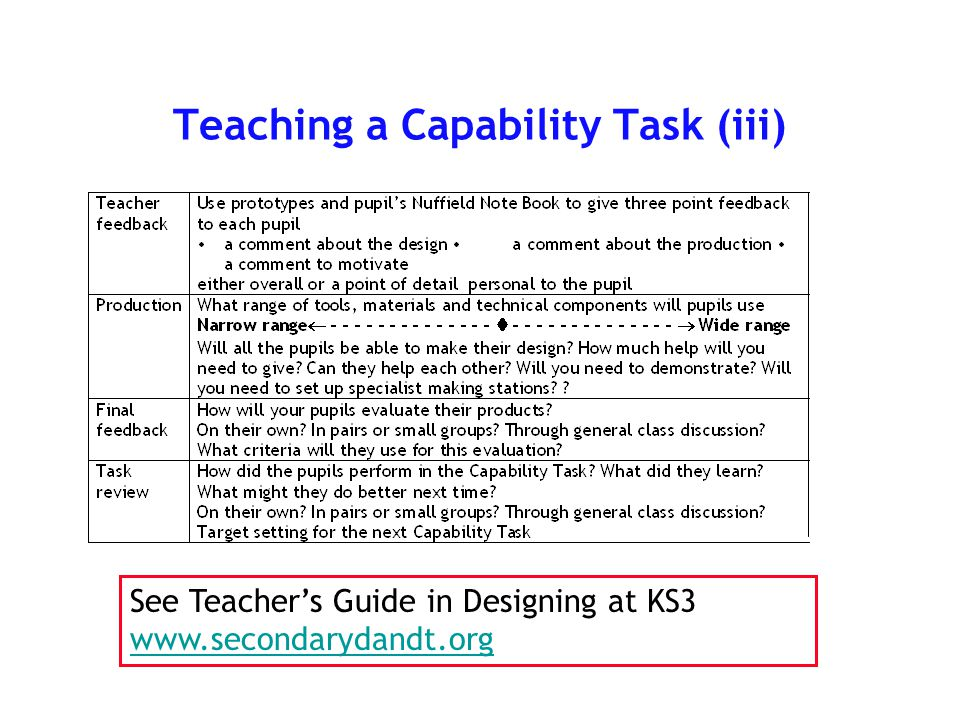 Teaching a Capability Task (iii) See Teacher's Guide in Designing at KS3 www.secondarydandt.org www.secondarydandt.org