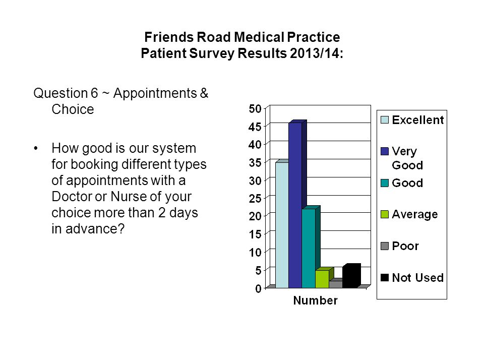 Friends Road Medical Practice Patient Survey Results 2013/14: Question 6 ~ Appointments & Choice How good is our system for booking different types of appointments with a Doctor or Nurse of your choice more than 2 days in advance