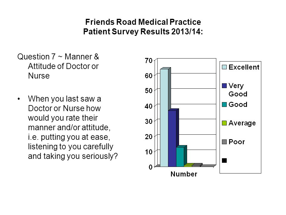 Friends Road Medical Practice Patient Survey Results 2013/14: Question 7 ~ Manner & Attitude of Doctor or Nurse When you last saw a Doctor or Nurse how would you rate their manner and/or attitude, i.e.