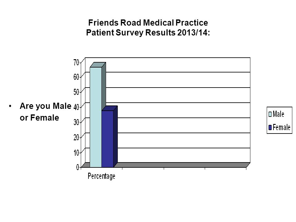 Friends Road Medical Practice Patient Survey Results 2013/14: Are you Male or Female