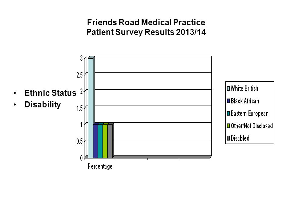 Friends Road Medical Practice Patient Survey Results 2013/14 Ethnic Status Disability