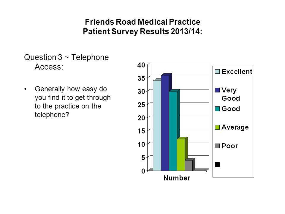 Friends Road Medical Practice Patient Survey Results 2013/14: Question 3 ~ Telephone Access: Generally how easy do you find it to get through to the practice on the telephone