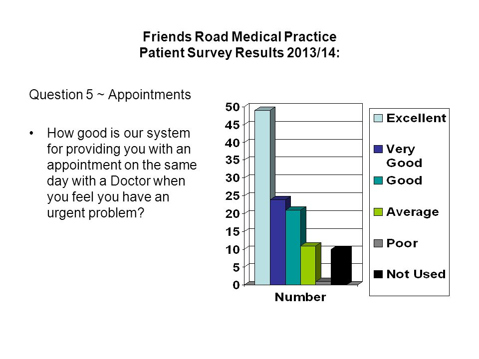 Friends Road Medical Practice Patient Survey Results 2013/14: Question 5 ~ Appointments How good is our system for providing you with an appointment on the same day with a Doctor when you feel you have an urgent problem