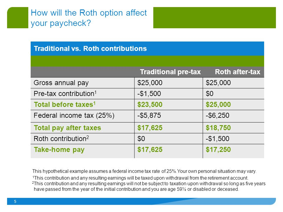5 Traditional vs. Roth contributions Traditional pre-tax Roth after-tax Gross annual pay$25,000 Pre-tax contribution 1 -$1,500$0 Total before taxes 1