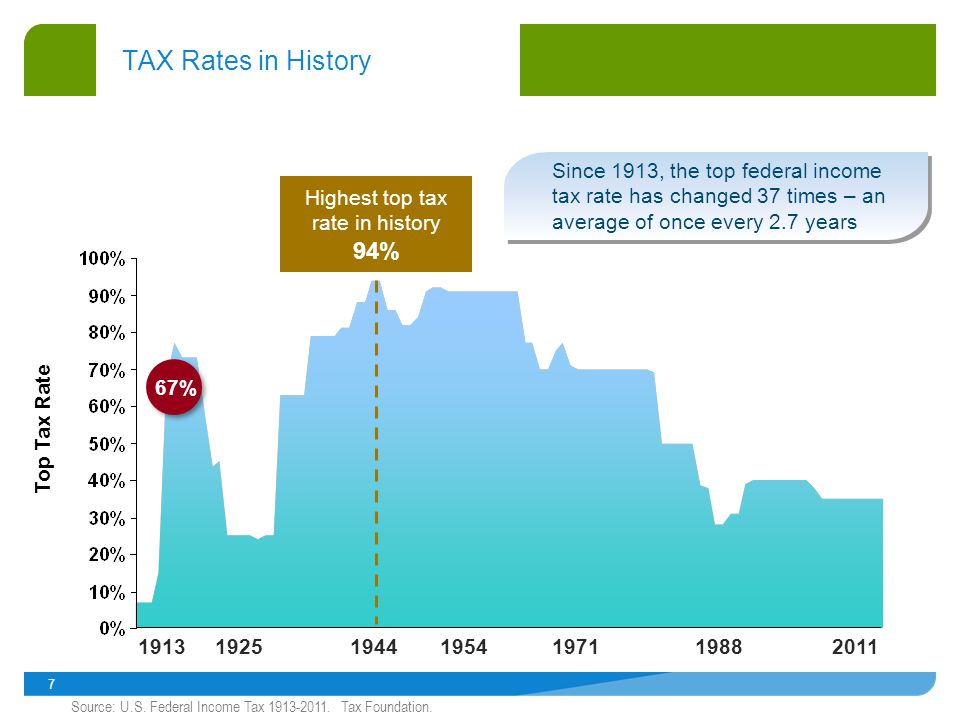 7 TAX Rates in History Top Tax Rate Since 1913, the top federal income tax rate has changed 37 times – an average of once every 2.7 years 19132011 Highest top tax rate in history 94% 1944 67% Source: U.S.