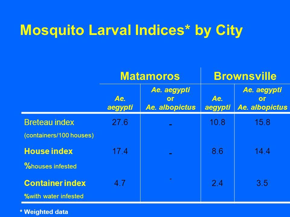 MatamorosBrownsville Ae. aegypti or Ae. albopictus Ae.