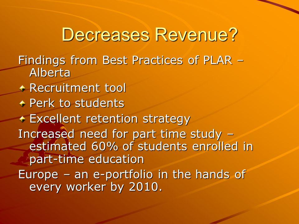 Decreases Revenue.