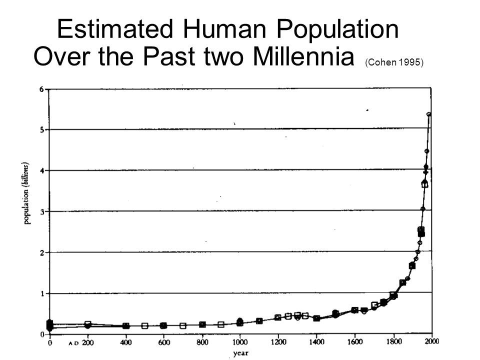 Estimated Human Population Over the Past two Millennia (Cohen 1995)