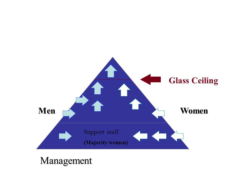 Support staff (Majority women) Management Glass Ceiling WomenMen