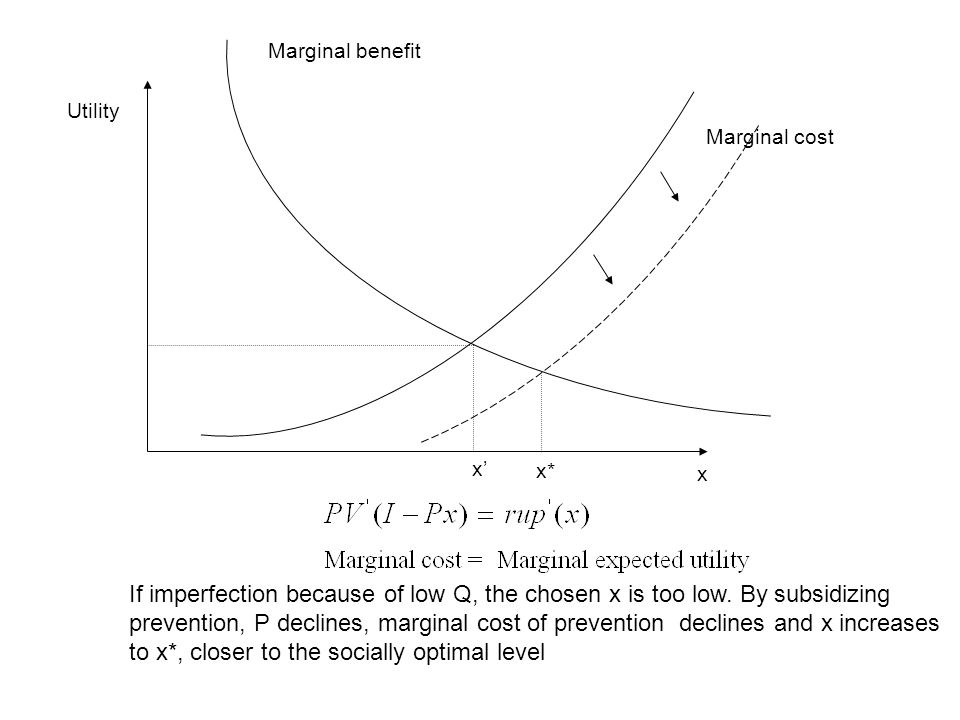 Marginal cost Marginal benefit x* Utility x' If imperfection because of low Q, the chosen x is too low.