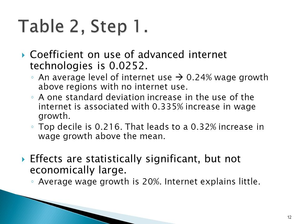  Coefficient on use of advanced internet technologies is 0.0252.